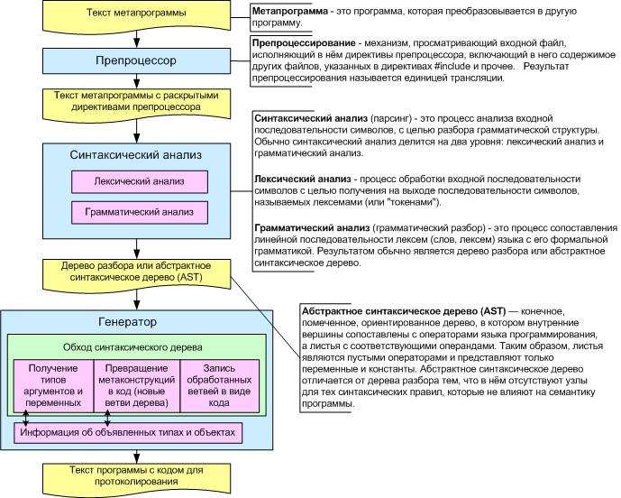 схема транслятора языка